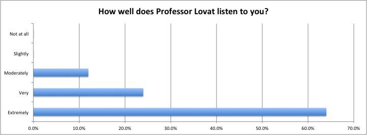 Professor Laurence Lovat Reviews